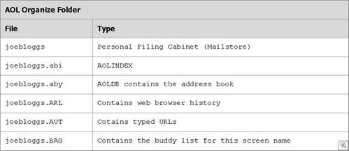 AOL_Organize_Folder