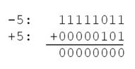 Binary_Addition