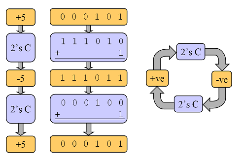 Converting_Binary_Numbers