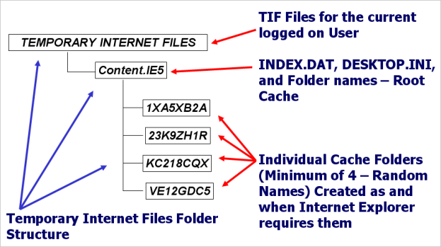 Understanding Microsoft Internet Explorer Cache | Digital Detective