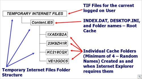 Digital Detective Windows Forensic Analysis Microsoft Internet Explorer Cache Folders