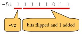 Negative_Binary_Number