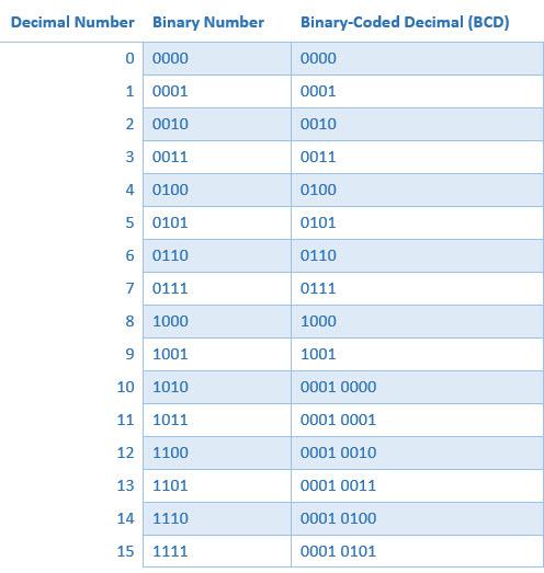 Binary-Coded Decimal Comparison to Binary